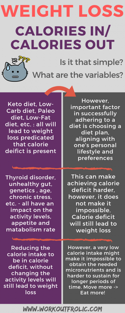 Infographic covering the topic of healthy eating, calories intake and weight loss from article eat healthy food but do not lose weight